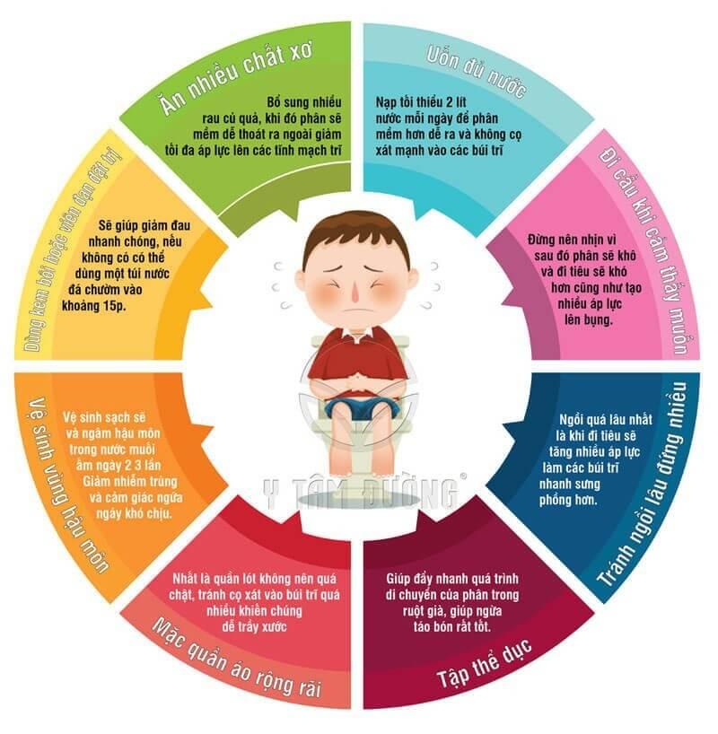 Có nhiều cách giúp cha mẹ hỗ trợ điều trị bệnh trĩ thành công cho trẻ