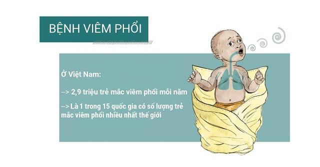 Dấu hiệu viêm phổi ho, sốt, rút lõm ngực